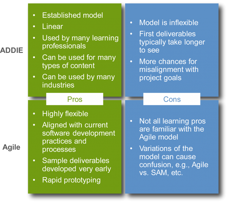 Pros and Cons of ADDIE vs Agile